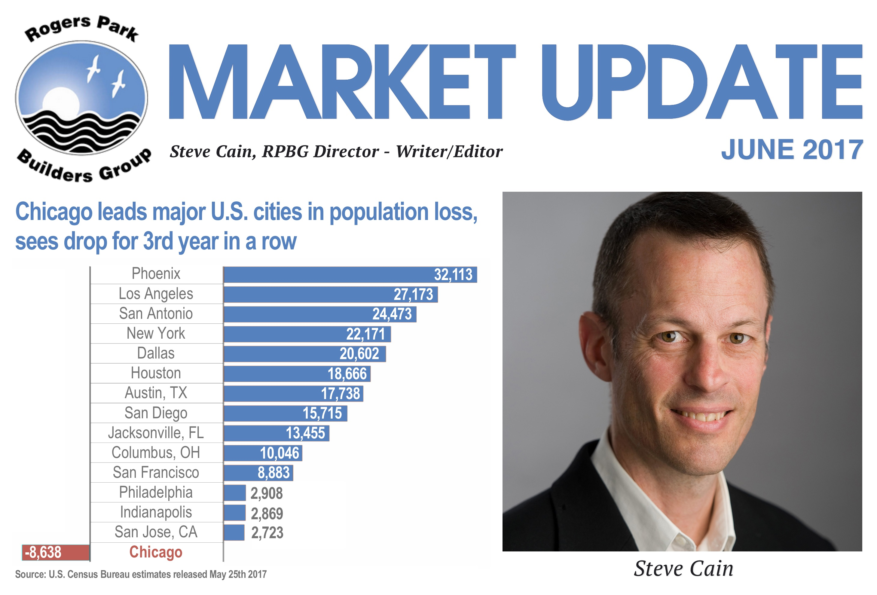 June 2017 Market Update - Chicago leads major U.S. cities in population loss, sees drop for 3rd year in a row | Steve Cain, RPBG Director - Writer / Editor
